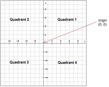 Blank Coordinate Plane Quadrant